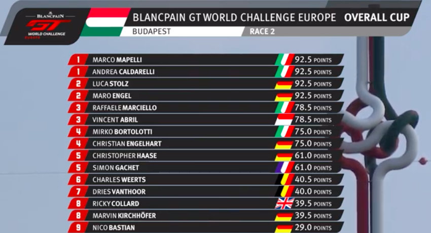 Blancpain-GT-World-Challenge-Europe-final-standings