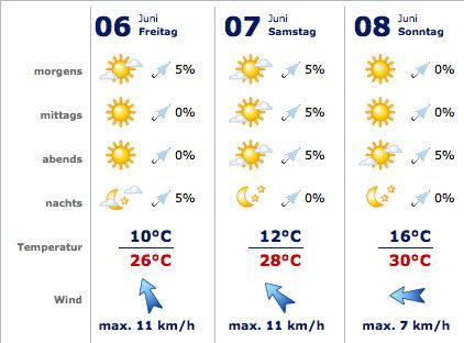 Wetter Spielberg
